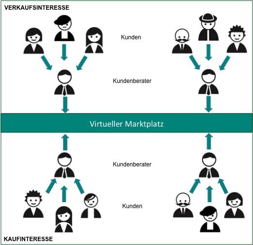 virtueller_marktplatz2